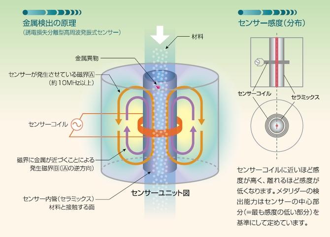 メタリダー 金属検出の原理