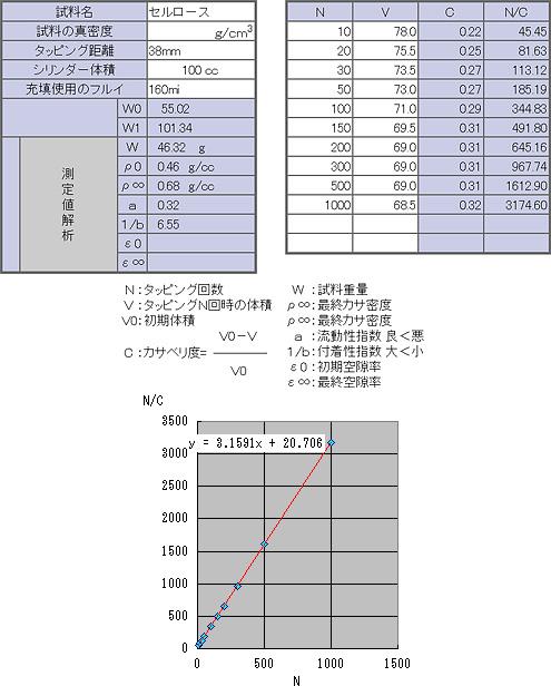 タップデンサーKYT-5000のデータ解析例