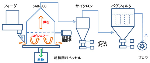 量産型スピンエアーシーブの機器構成