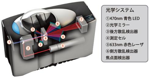 レーザー粒度計 LMS-3000の光学システム