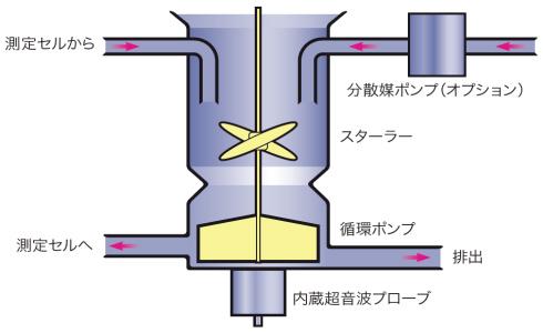 LMS-3000用湿式分散ユニット図