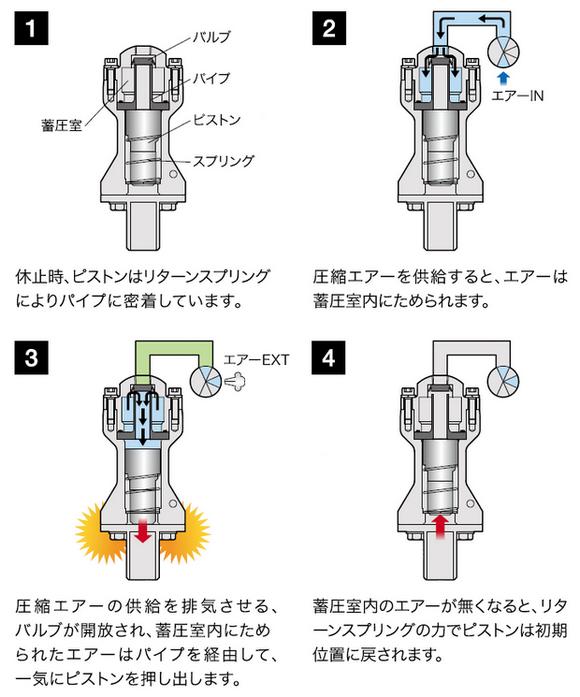 エアーノッカー SVシリーズの作動原理