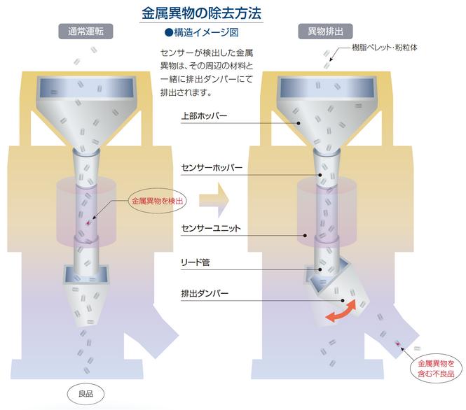 金属異物除去装置メタリダーPLN型の構造イメージ図