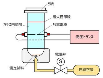 吹上式粉塵爆発試験機の構造