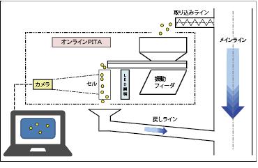 online-pita_flow