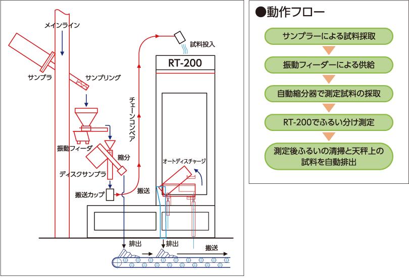 RT200_online-system-flow_image